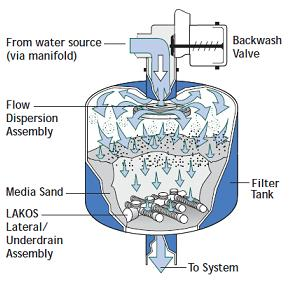 Filtr, Filtry piaskowe do wody technologicznej