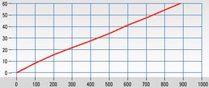 Filtr dokładnego oczyszczania, seria FP® do montażu płytowego Wersja FPF-0,1GF