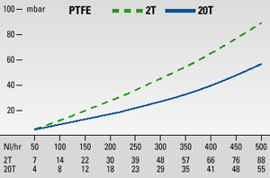 Filtry uniwersalne, seria FP®, FT® Wersje: FP, FT, FS, FSS